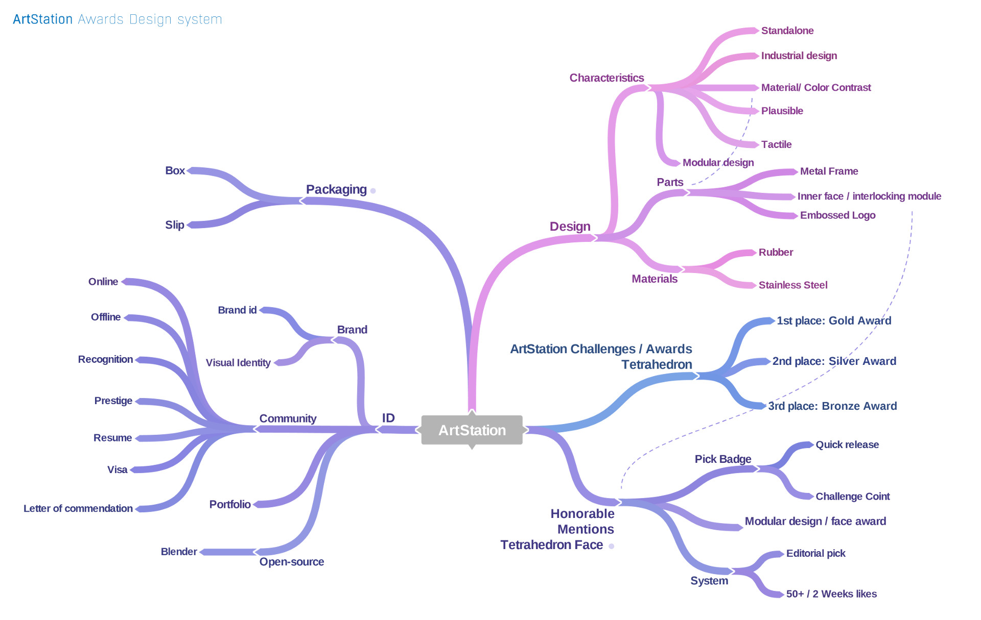 Ivan's mind map for the award designs