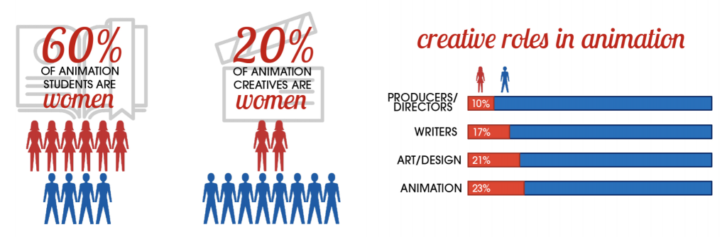 Today, women hold only 20% of the creative roles in animation.